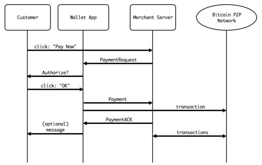Payment Protocol sequence diagram
